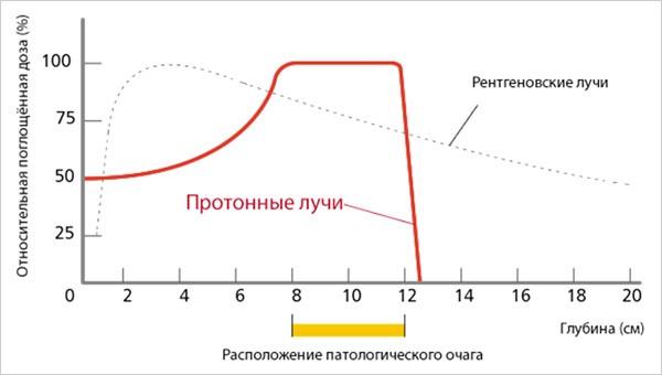 Распределение дозы излучения в зависимости от глубины проникновения.